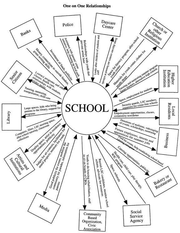 Schoolrelationships