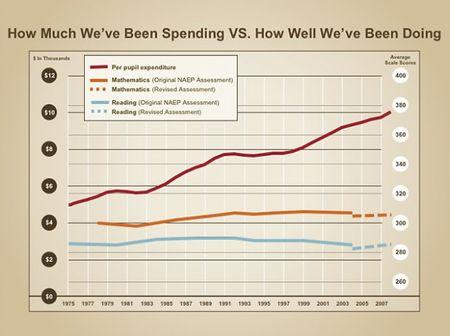 image from schoolfinance101.files.wordpress.com