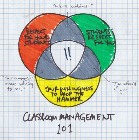 This Week In Education Charts The Venn Diagram Of Classroom