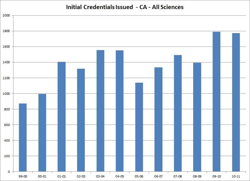 Newcredentialsallscience