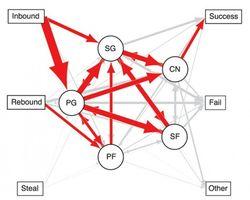 Network-analysis-LA-lakers-625x501
