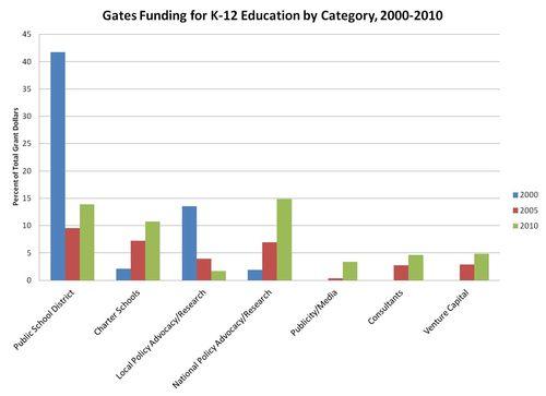 Gates_funding