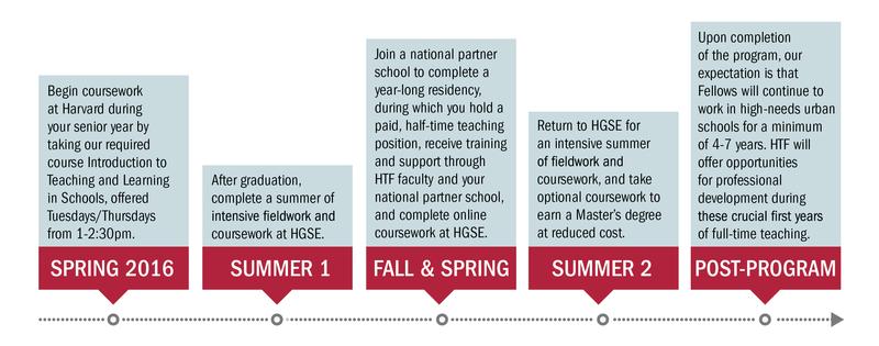 image from www.gse.harvard.edu