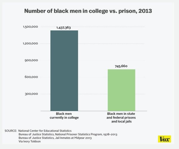 The myth that there are more black men in prison than in college  debunked in one chart   Vox