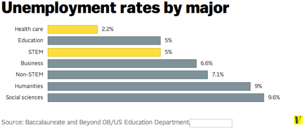 This Week In Education: Charts: Education Majors Enjoy Low
