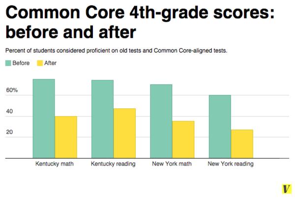 6a00e54f8c25c9883401bb07adff5a970d 600wi this week in education charts look at kentucky & new york \