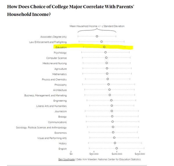 Who studies education